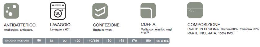 descrizione tecnica cuffia materasso incerata